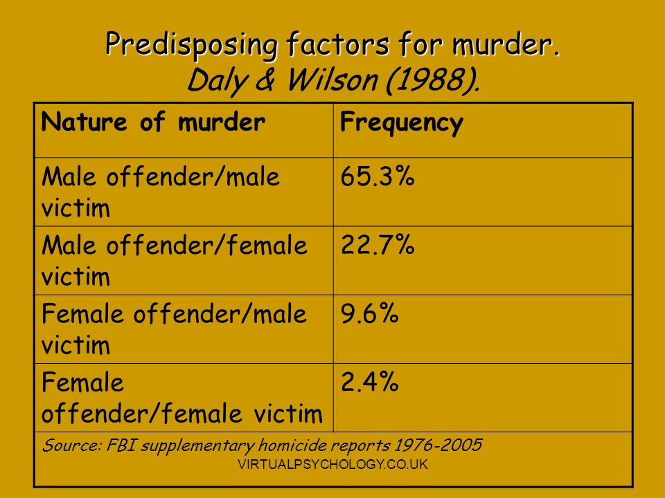 Predisposing factors for murder. Daly & Wilson (1988).