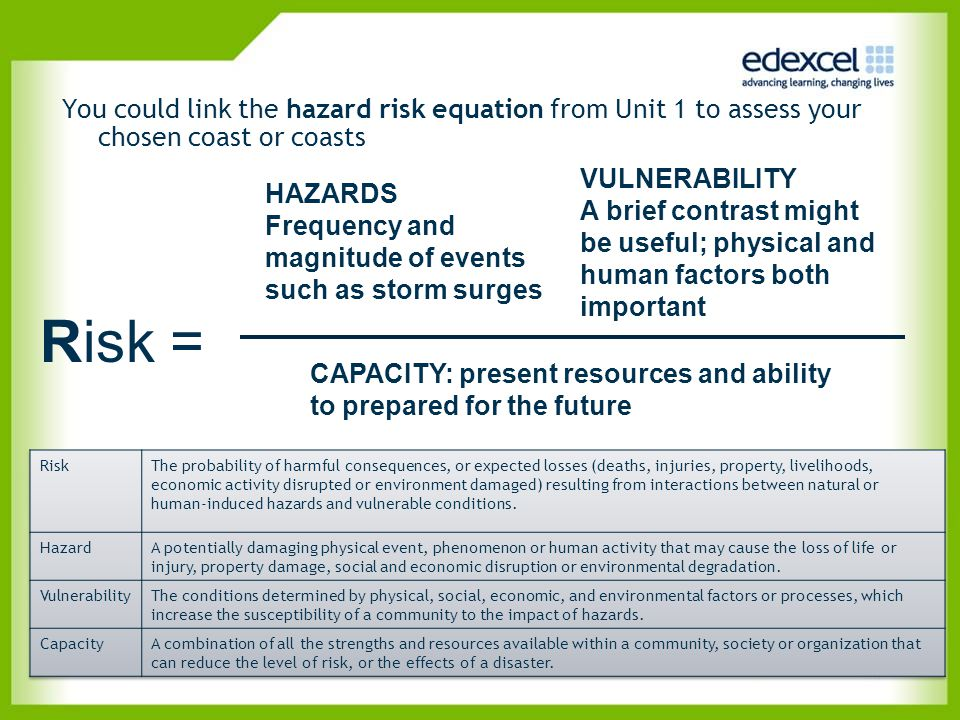 You could link the hazard risk equation from Unit 1 to assess your chosen coast or coasts
