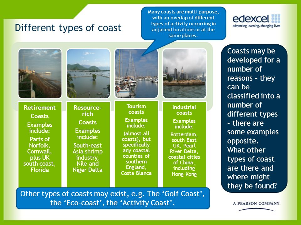 Different types of coast