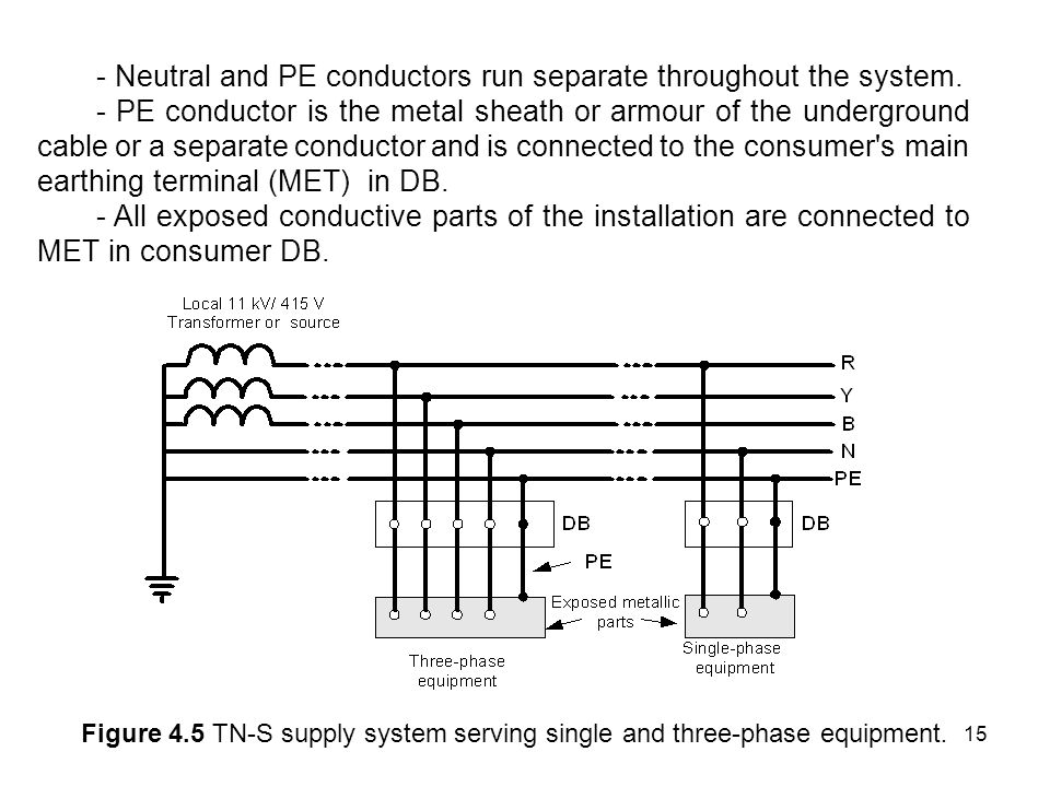- Neutral and PE conductors run separate throughout the system.