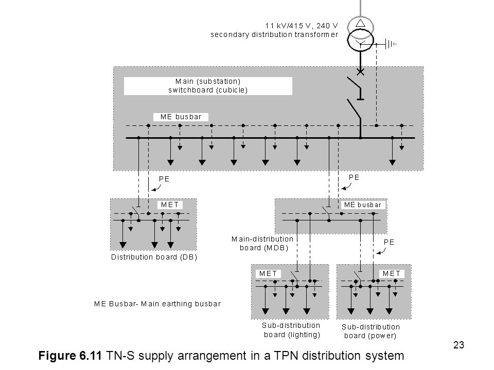 Figure 6.11 TN-S supply arrangement in a TPN distribution system