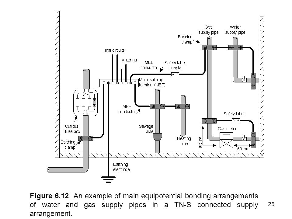 Figure 6.12 An example of main equipotential bonding arrangements of water and gas supply pipes in a TN-S connected supply arrangement.