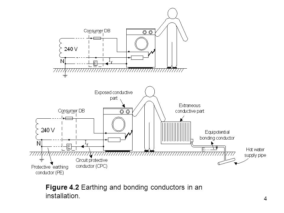 Figure 4.2 Earthing and bonding conductors in an installation.