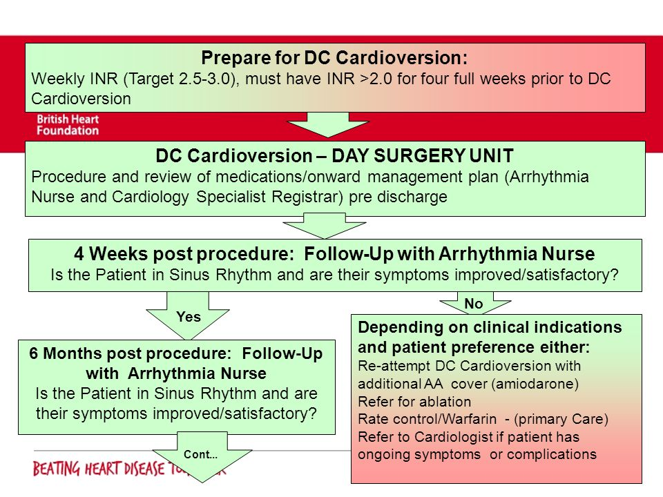 Prepare for DC Cardioversion: DC Cardioversion – DAY SURGERY UNIT