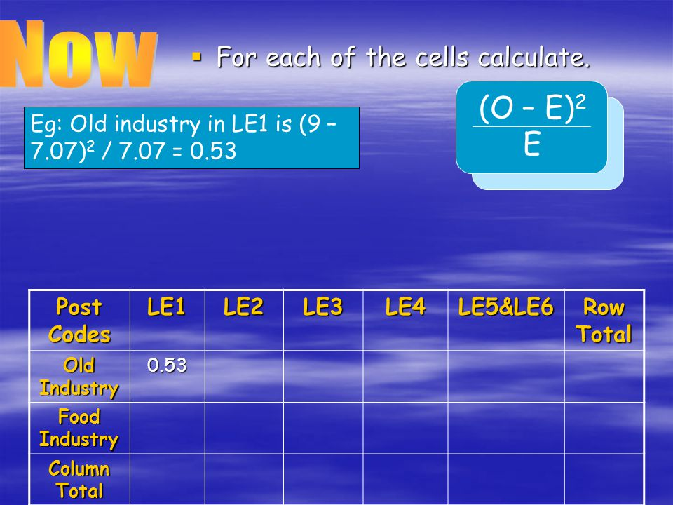 Now (O – E)2 E For each of the cells calculate.