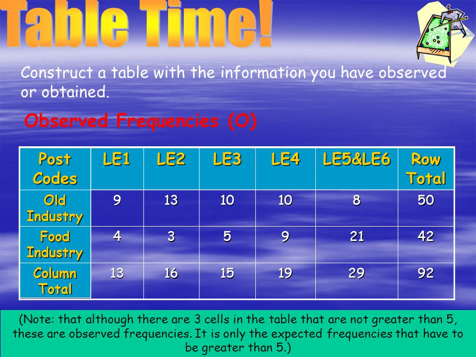 Table Time! Observed Frequencies (O)