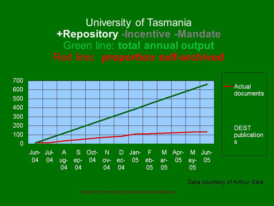 University of Tasmania +Repository -Incentive -Mandate