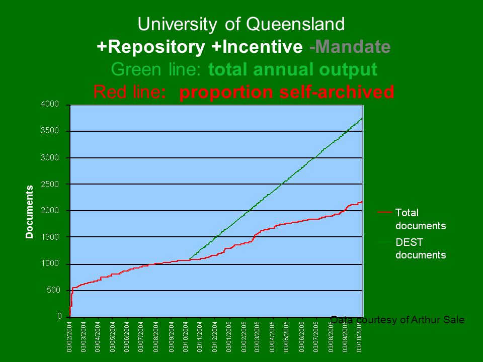 University of Queensland +Repository +Incentive -Mandate Green line: total annual output Red line: proportion self-archived