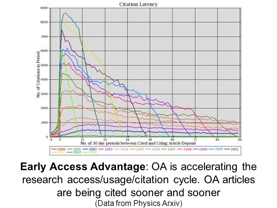 Tim Brody's finding that self-archived papers are getting cited earlier and earlier.