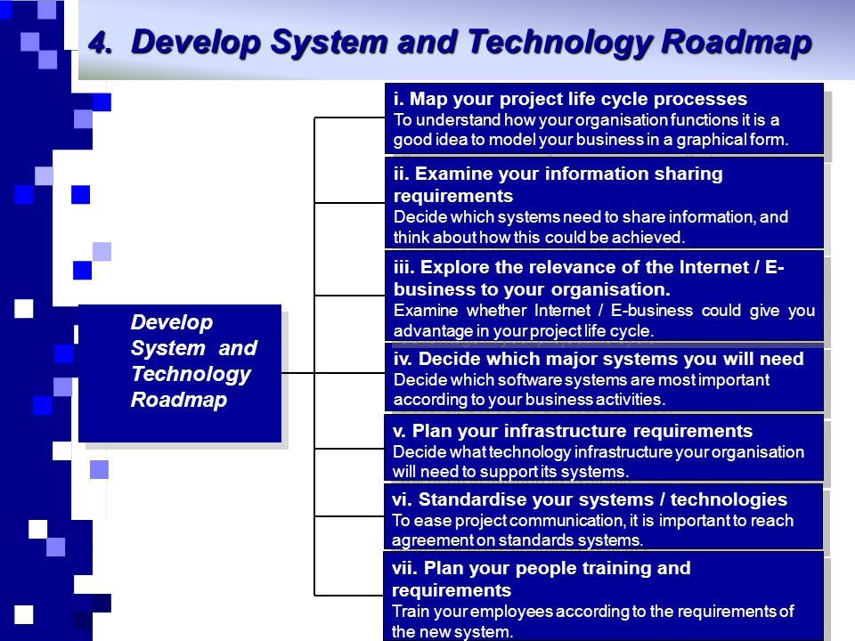 Develop System and Technology Roadmap
