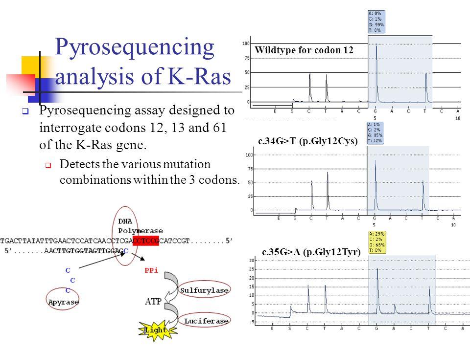 Pyrosequencing analysis of K-Ras