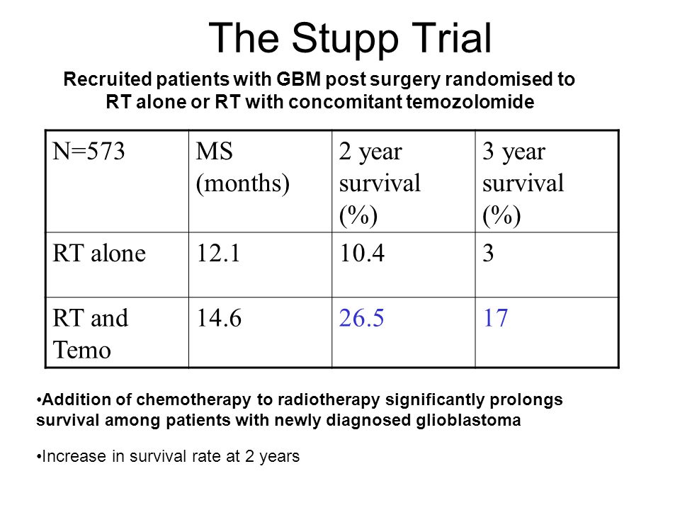 The Stupp Trial N=573 MS (months) 2 year survival (%)