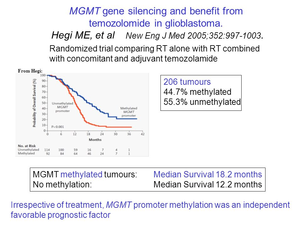 MGMT gene silencing and benefit from temozolomide in glioblastoma