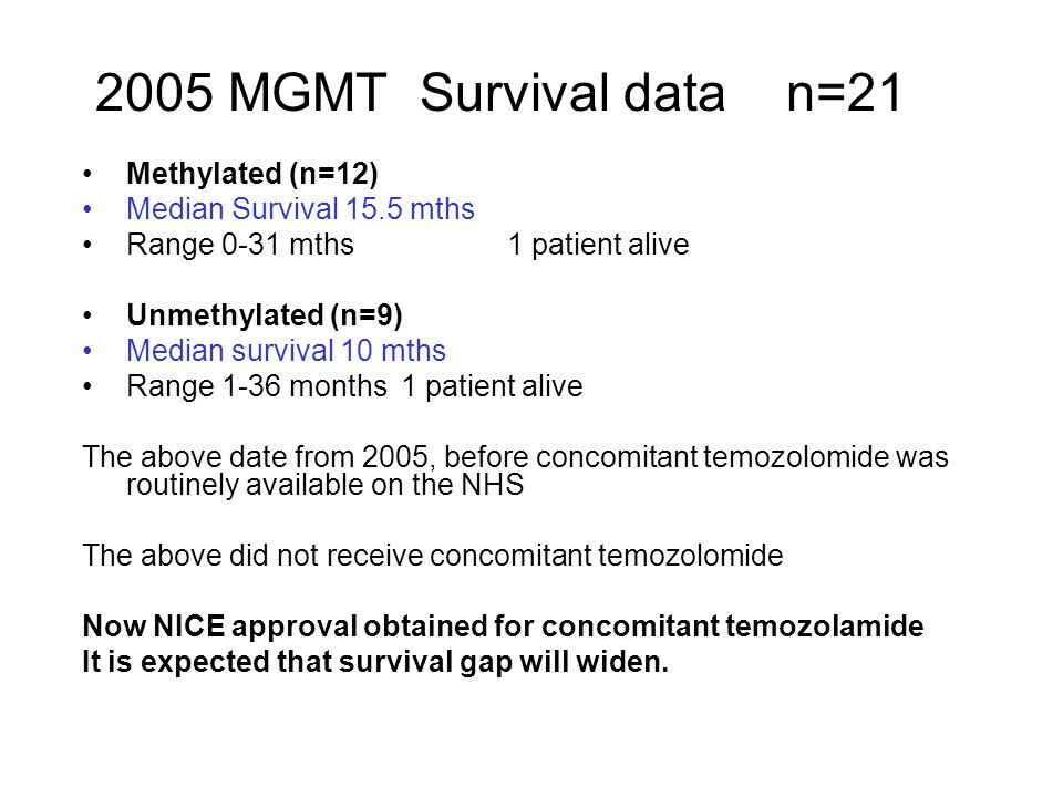 2005 MGMT Survival data n=21 Methylated (n=12)
