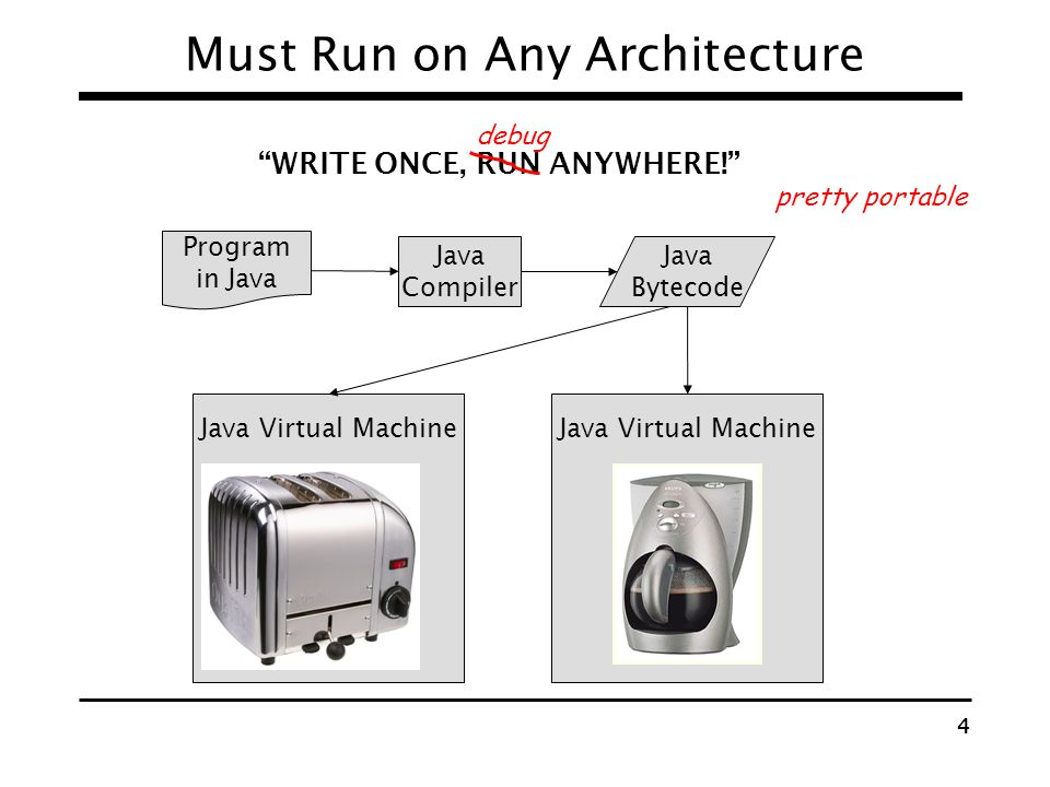 Must Run on Any Architecture