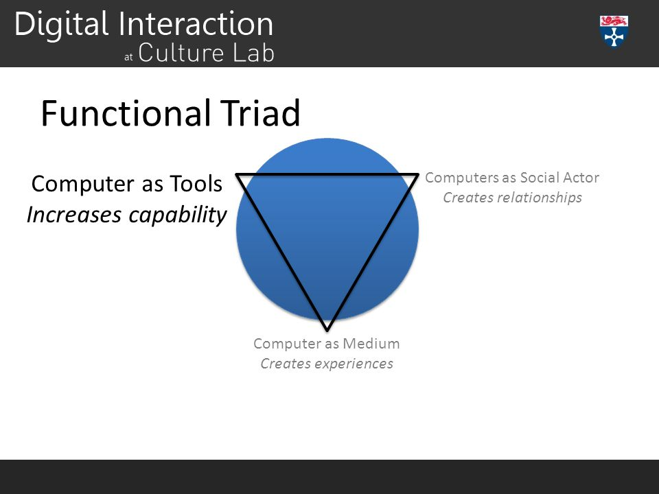 Functional Triad Computer as Tools Increases capability