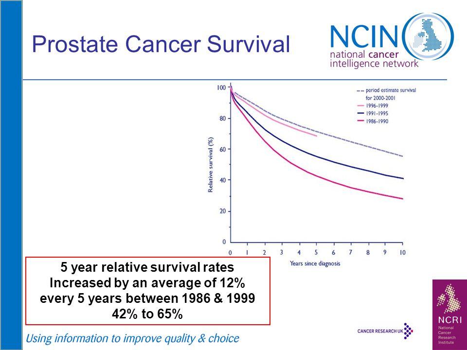 Prostate Cancer Survival
