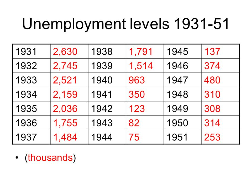 Unemployment levels 1931-51 1931. 2,630. 1938. 1,791. 1945. 137. 1932. 2,745. 1939. 1,514.