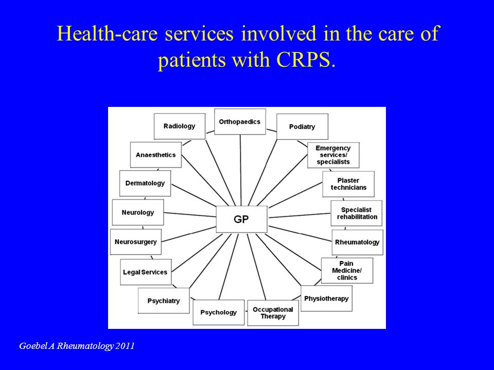 Health-care services involved in the care of patients with CRPS.