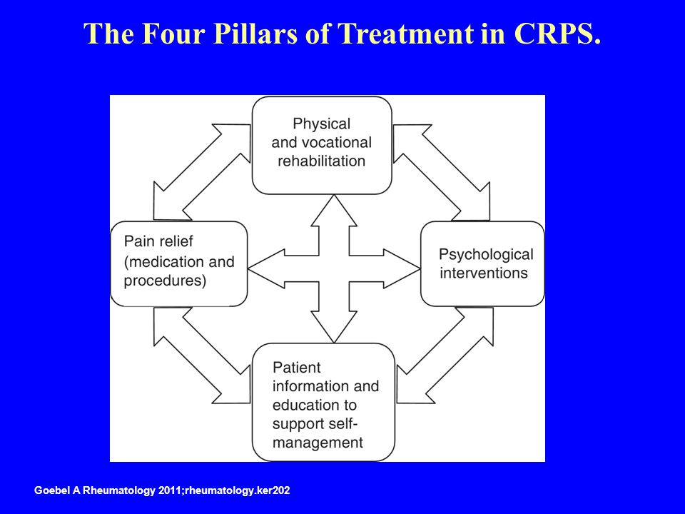 The Four Pillars of Treatment in CRPS.