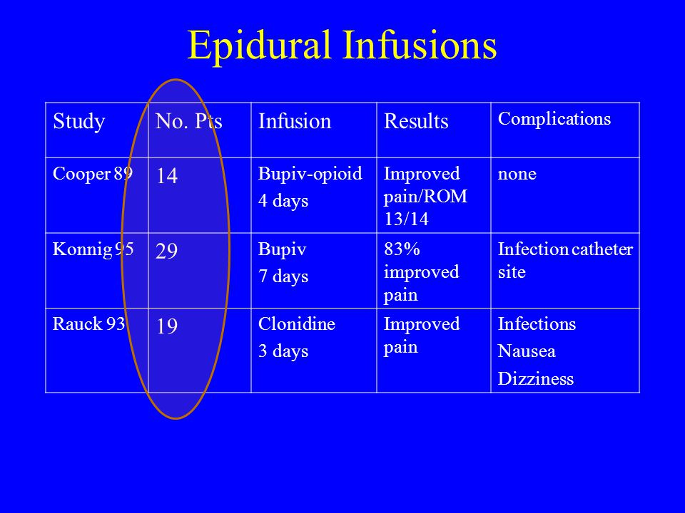 Epidural Infusions Study No. Pts Infusion Results 14 29 19