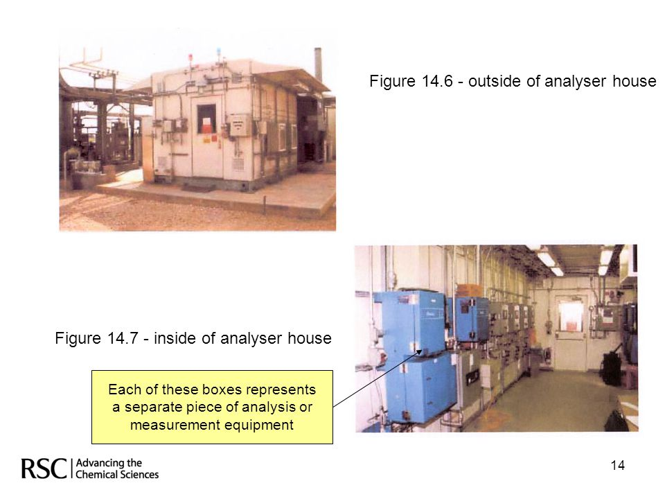 Figure 14.6 - outside of analyser house