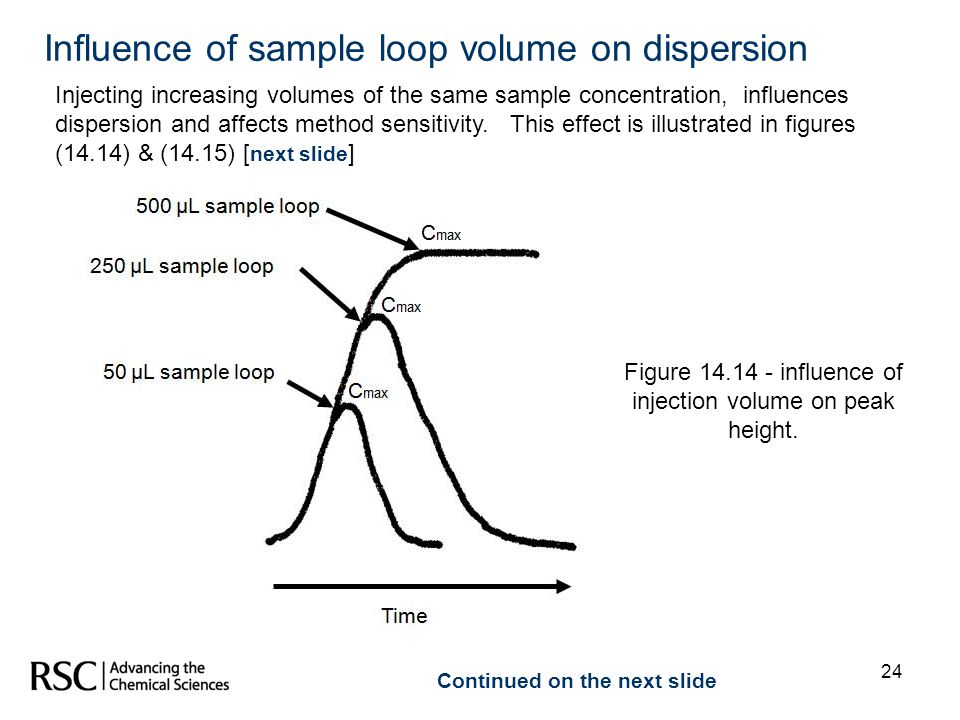 Figure 14.14 - influence of injection volume on peak height.