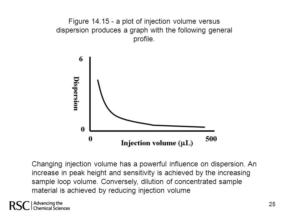 Figure 14.15 - a plot of injection volume versus dispersion produces a graph with the following general profile.