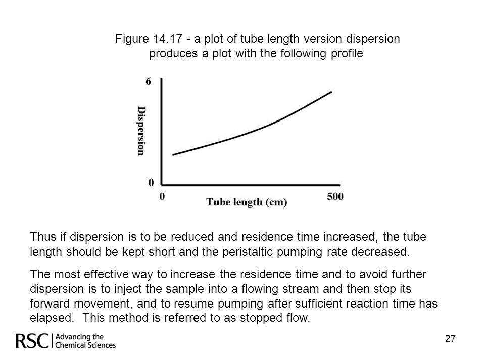 Figure 14.17 - a plot of tube length version dispersion produces a plot with the following profile
