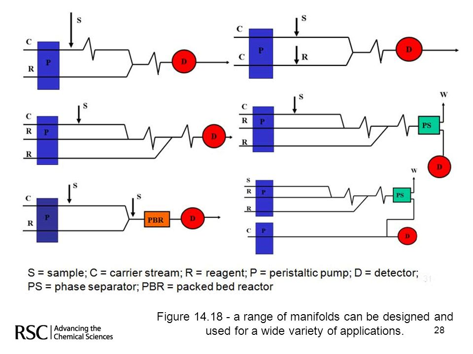 Figure 14.18 - a range of manifolds can be designed and used for a wide variety of applications.