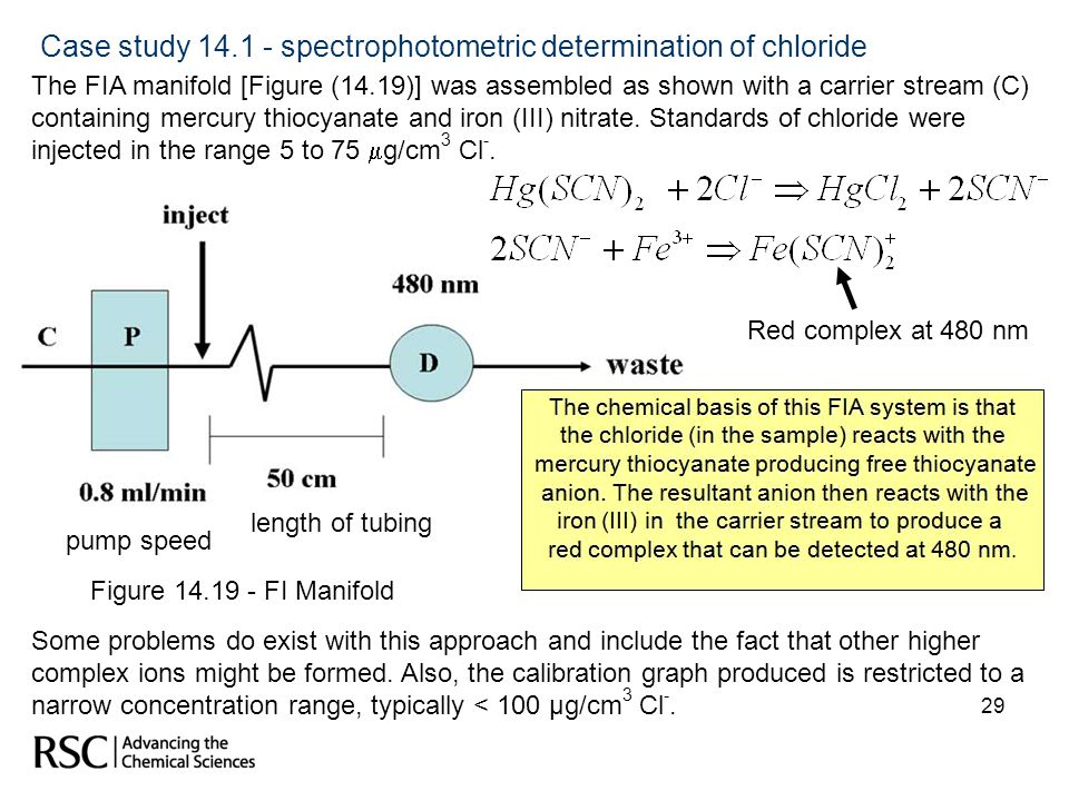 Case study 14.1 - spectrophotometric determination of chloride