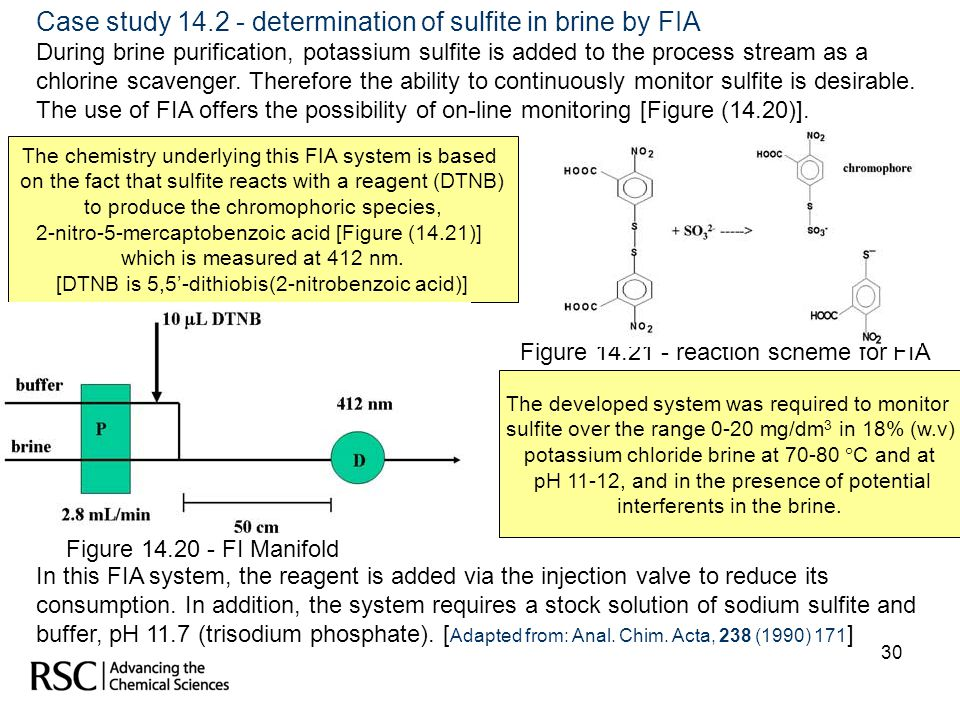 Case study 14.2 - determination of sulfite in brine by FIA