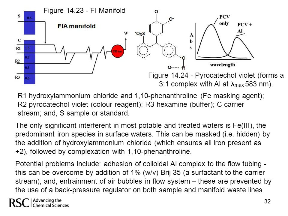 Figure 14.23 - FI Manifold Figure 14.24 - Pyrocatechol violet (forms a 3:1 complex with Al at max 583 nm).