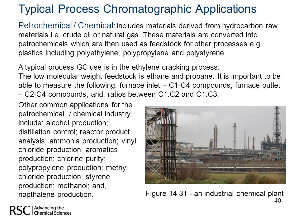 Typical Process Chromatographic Applications