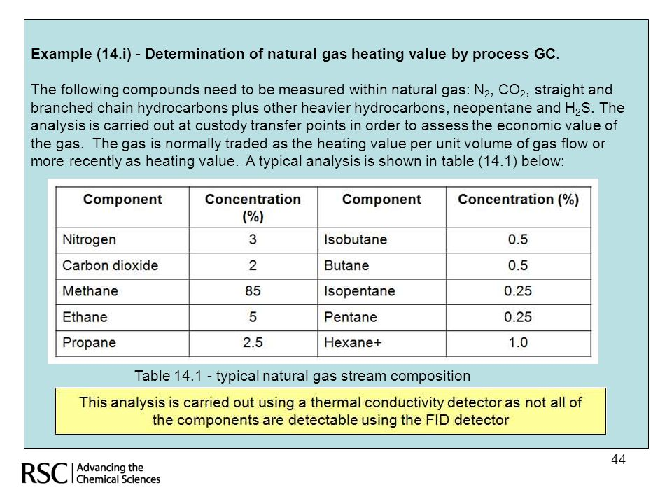 Table typical natural gas stream composition