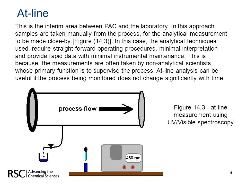 Figure at-line measurement using UV/Visible spectroscopy