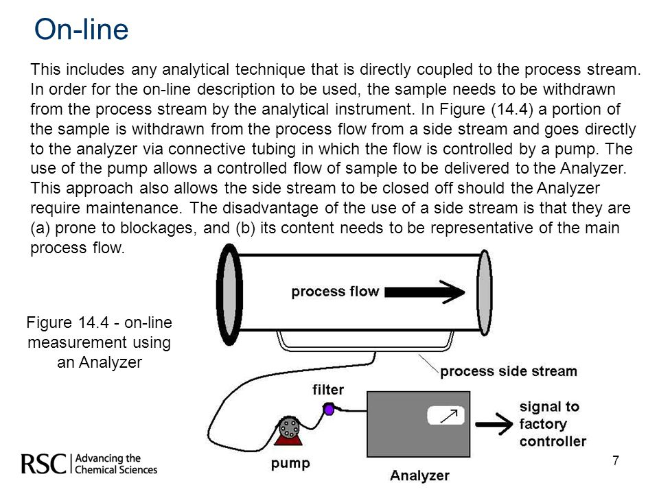Figure 14.4 - on-line measurement using an Analyzer
