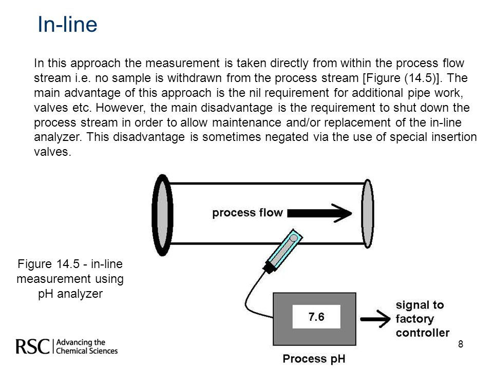 Figure in-line measurement using pH analyzer