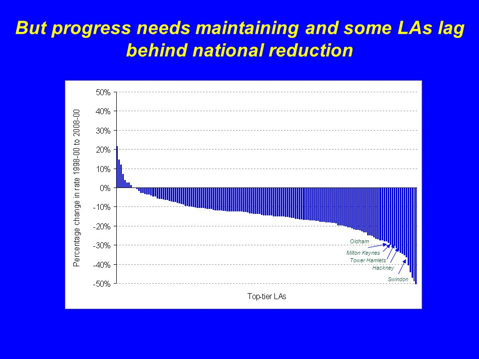 But progress needs maintaining and some LAs lag behind national reduction