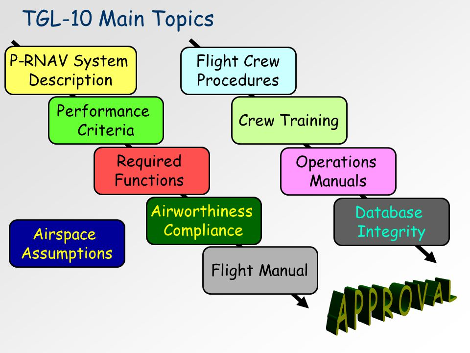 APPROVAL TGL-10 Main Topics P-RNAV System Flight Crew Description