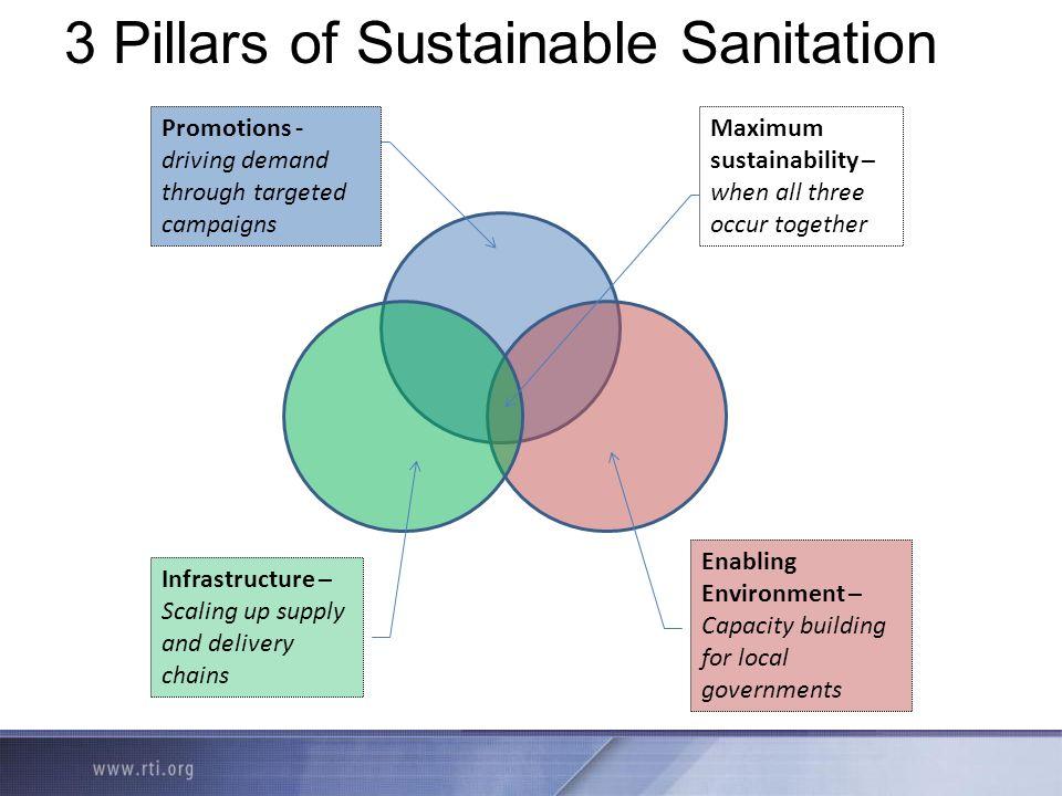 3 Pillars of Sustainable Sanitation