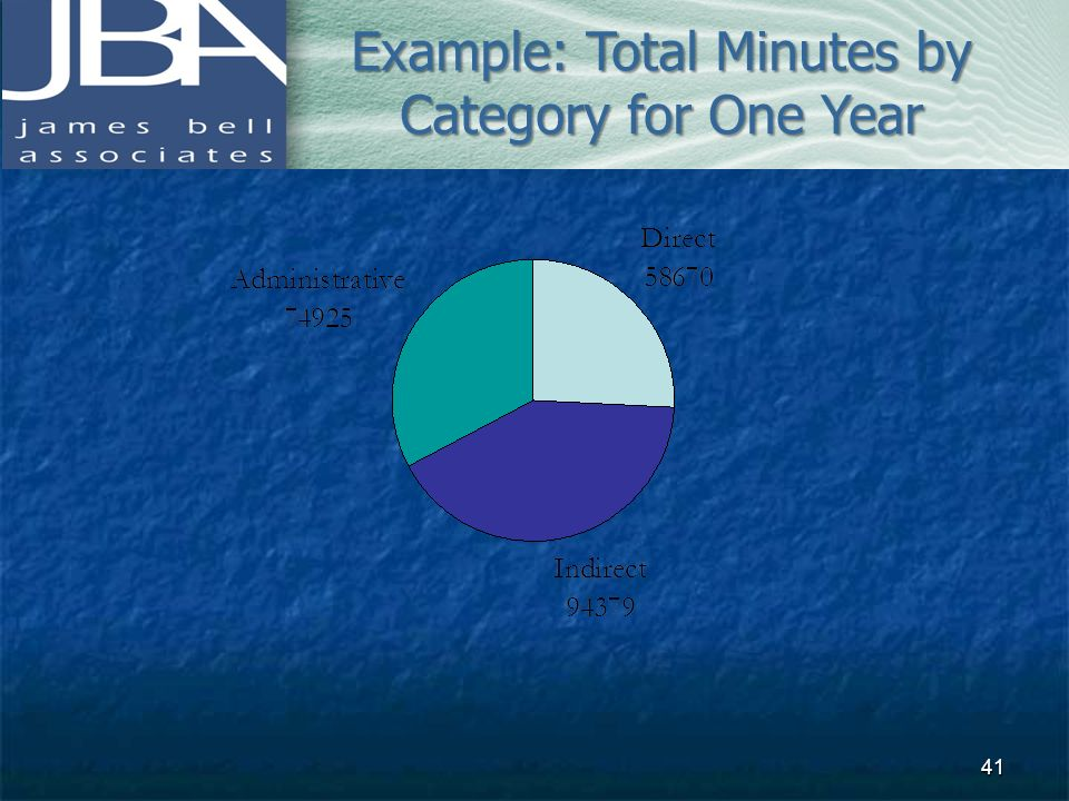 Example: Total Minutes by Category for One Year