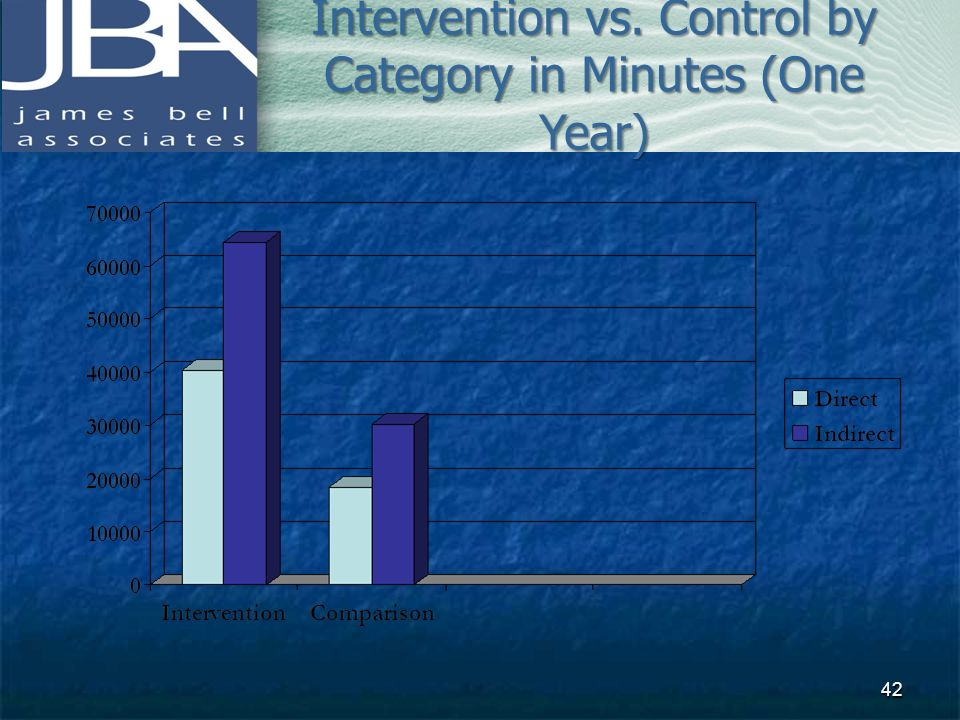 Intervention vs. Control by Category in Minutes (One Year)