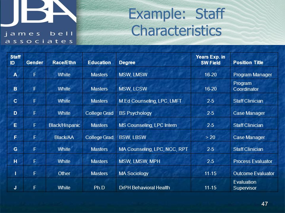 Example: Staff Characteristics