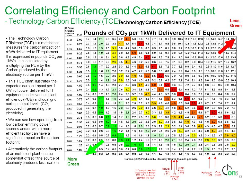 Correlating Efficiency and Carbon Footprint - Technology Carbon Efficiency (TCE)
