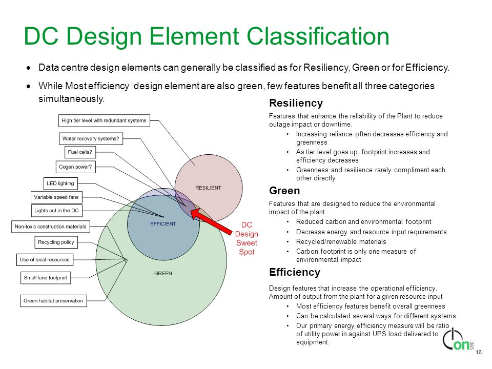 DC Design Element Classification