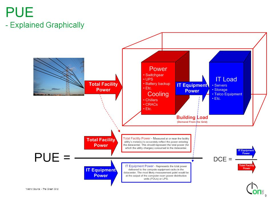 PUE - Explained Graphically