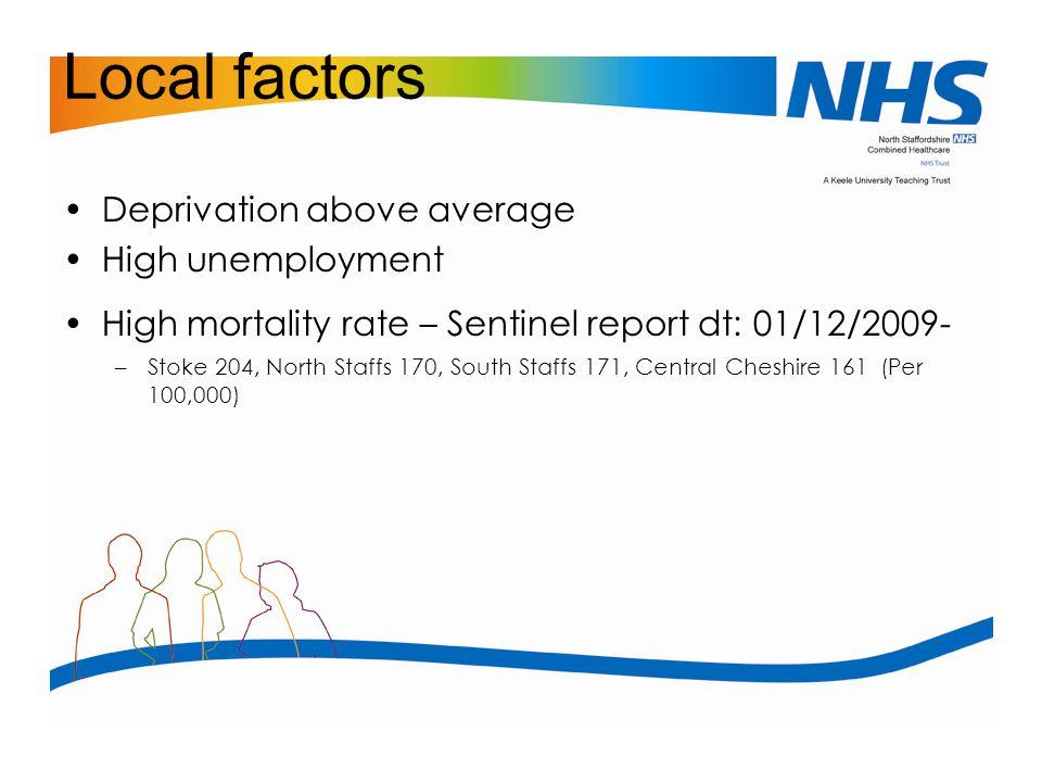 Local factors Deprivation above average High unemployment