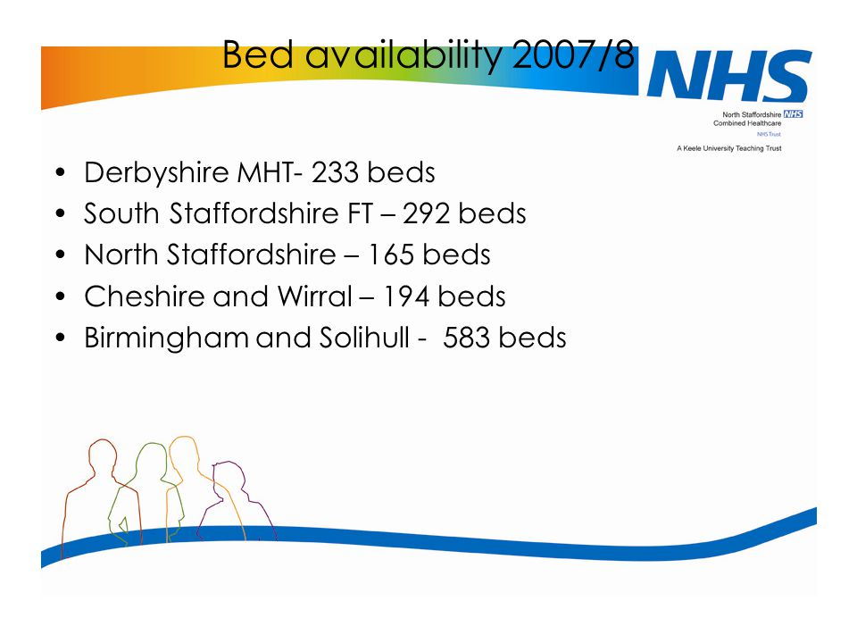 Bed availability 2007/8 Derbyshire MHT- 233 beds