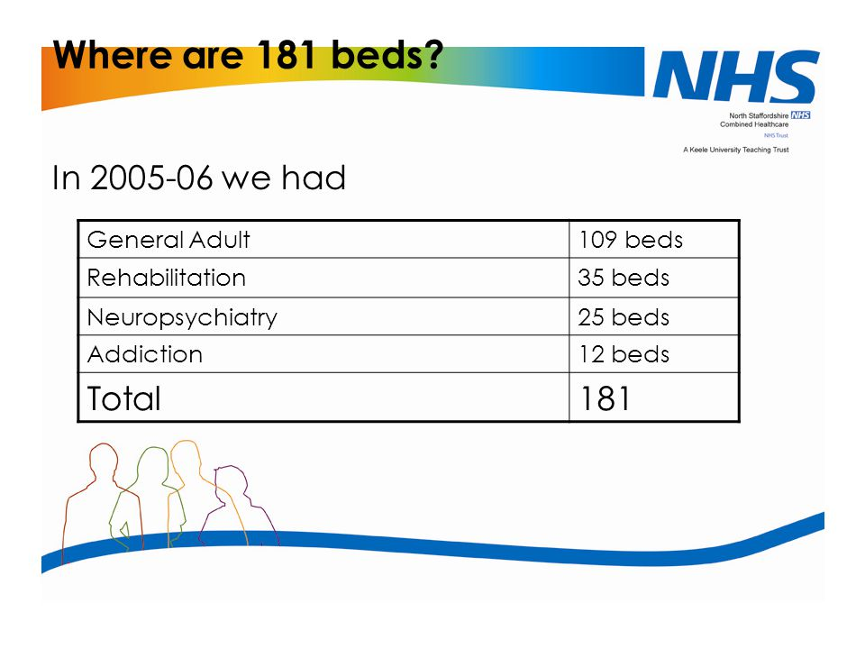Where are 181 beds In 2005-06 we had Total 181 General Adult 109 beds